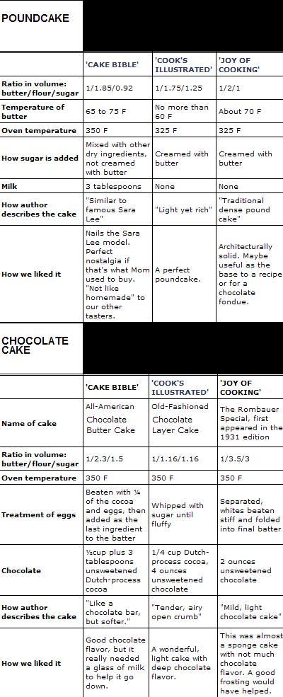 cake comparison, dallas morning news